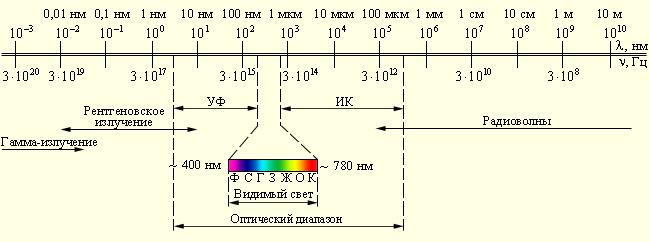 Звуковые волны: УЗИ